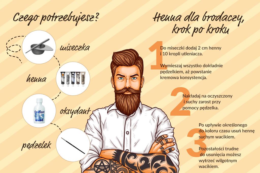 Przyciemnianie brody