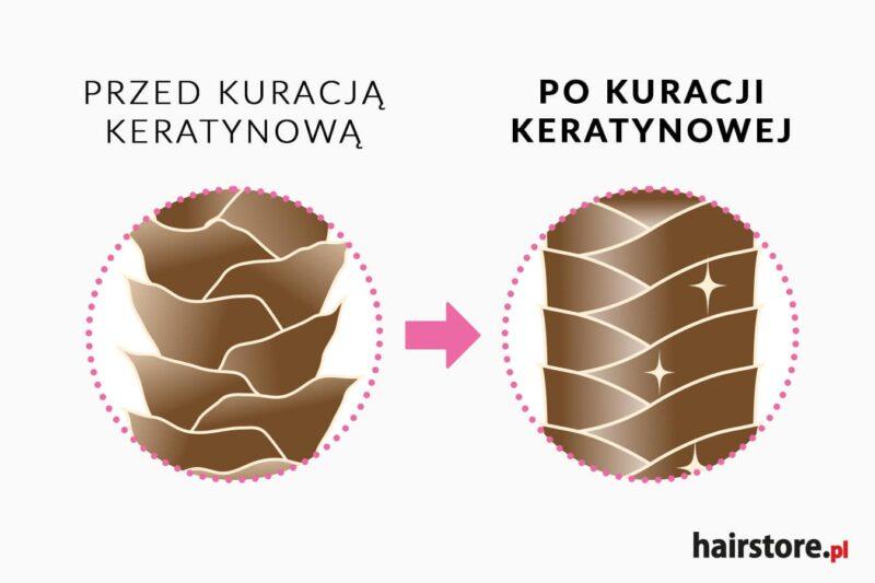 jak keratyna wpływa na włosy, czy keratyna odbuduje włosy, delikatny szampon z keratyną, preparaty z keratyna, preparat z keratyną