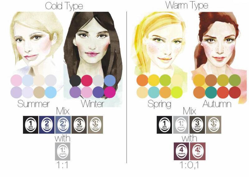 henna do brwi i rzęs refectocil, typy urody, dobierz kolor henny do typu urody