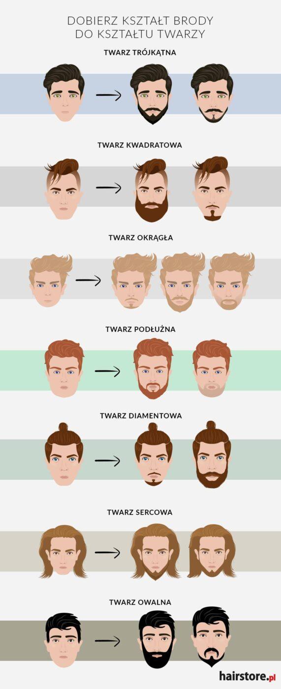 dobierz brode do kształtu twarzy, jak dobrać brodę do kształtu twarzy
