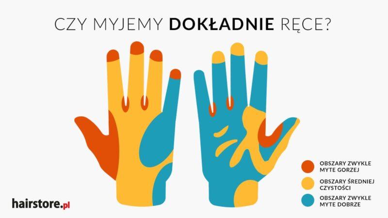 instrukcja mycia i dezynfekcji rąk, środki dezynfekcyjne