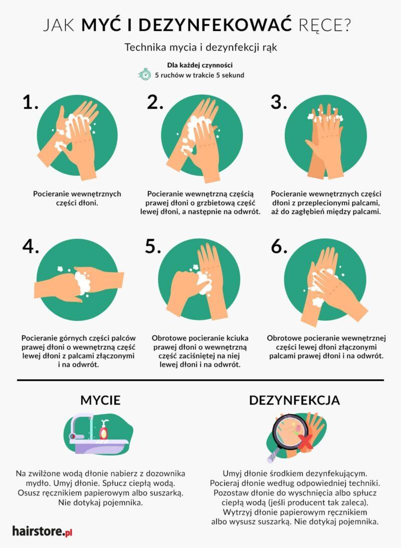 instrukcja mycia i dezynfekcji rąk, jak dezynfekować ręce, dezynfekcja rąk krok po kroku, prawidłowe mycie rąk