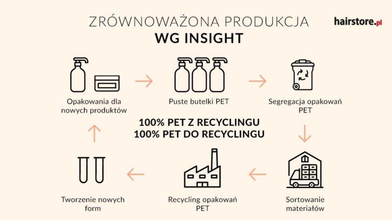 recycling insight, jak powstają opakowania insight, zrównoważony rozwój, ekologiczne kosmetyki