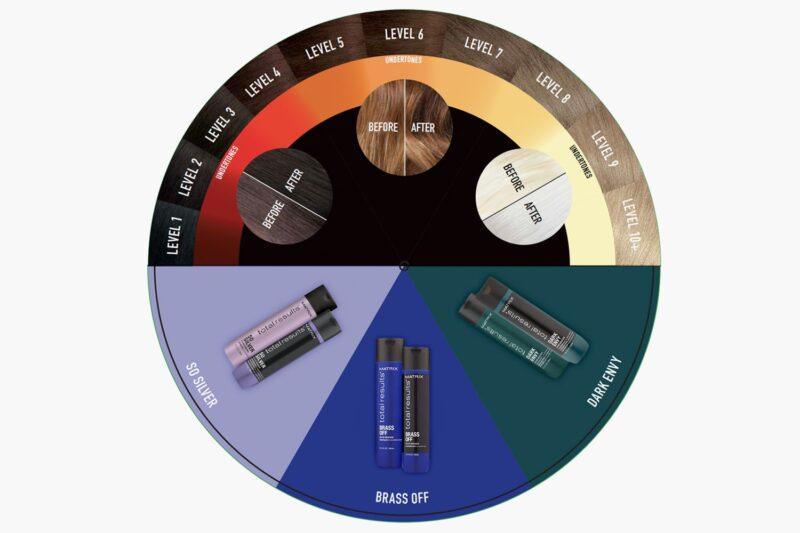 koło kolorów, koło chromatyczne
